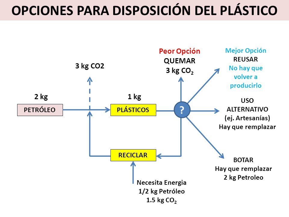 PETRÓLEOPLÁSTICOS BOTAR Hay que remplazar 2 kg Petroleo Mejor Opción REUSAR No hay que volver a producirlo RECICLAR USO ALTERNATIVO (ej. Artesanías) H