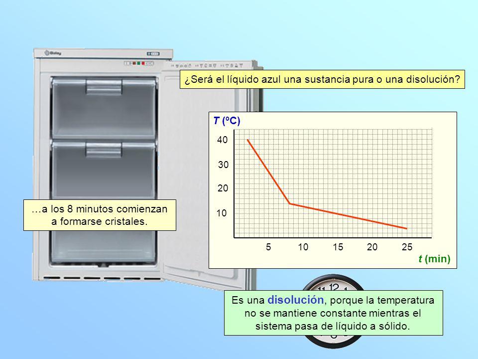 10 20 30 40 T (ºC) 510152025 t (min) …a los 8 minutos comienzan a formarse cristales.