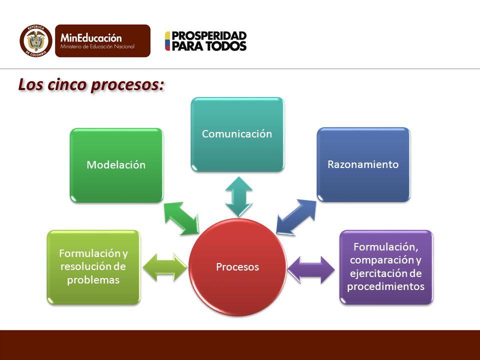 Procesos Formulación y resolución de problemas ModelaciónComunicaciónRazonamiento Formulación, comparación y ejercitación de procedimientos Los cinco