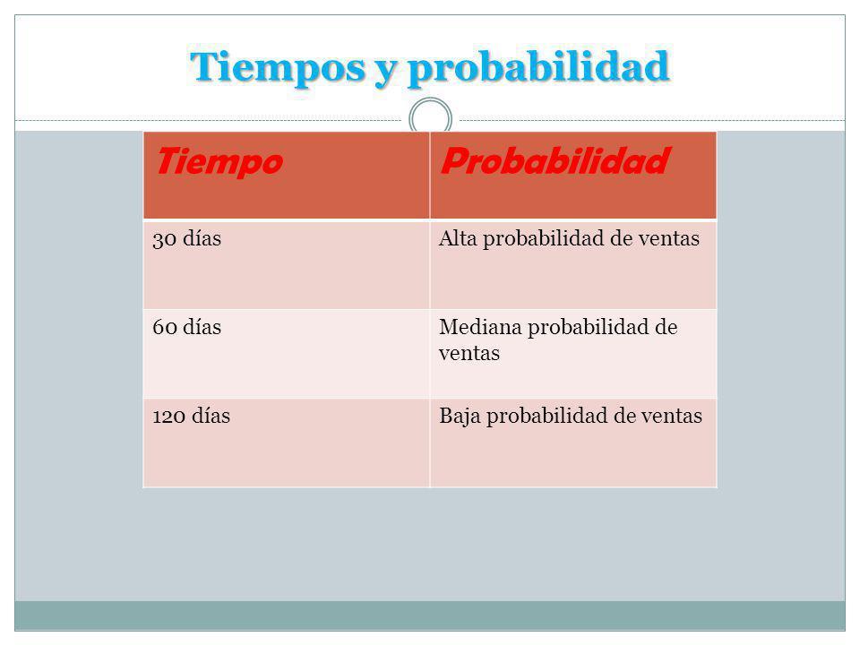 Tiempos y probabilidad TiempoProbabilidad 30 díasAlta probabilidad de ventas 60 díasMediana probabilidad de ventas 120 díasBaja probabilidad de ventas