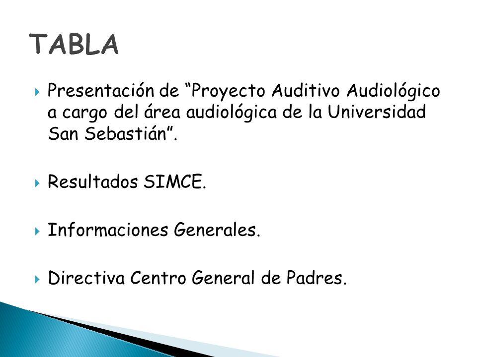 Presentación de Proyecto Auditivo Audiológico a cargo del área audiológica de la Universidad San Sebastián. Resultados SIMCE. Informaciones Generales.