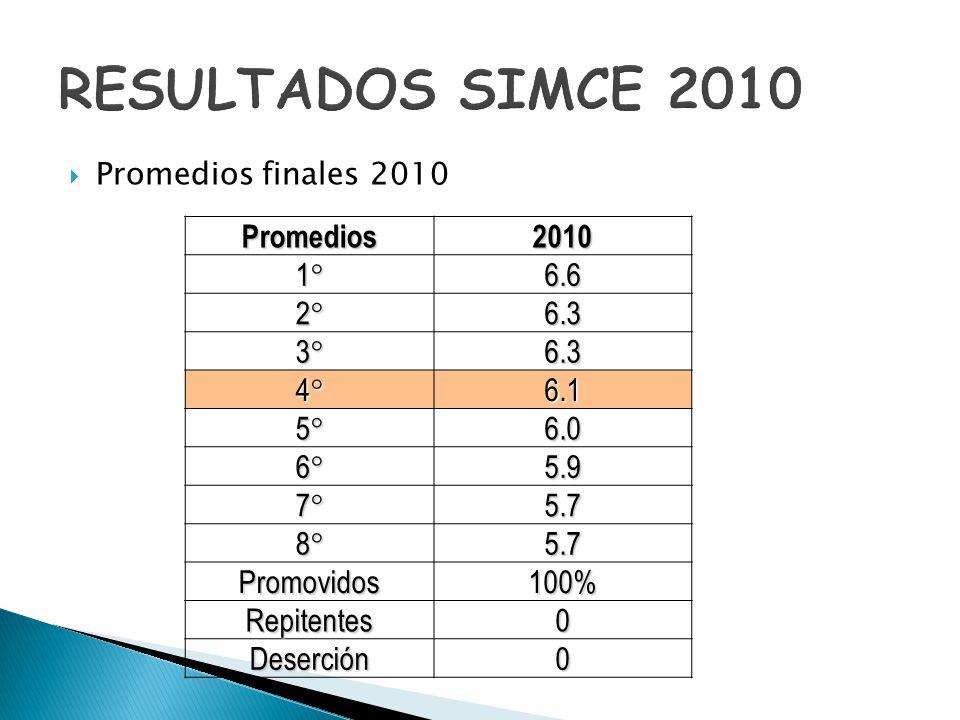Promedios finales 2010Promedios20101°6.6 2°6.3 3°6.3 4°6.1 5°6.0 6°5.9 7°5.7 8°5.7 Promovidos100% Repitentes0 Deserción0
