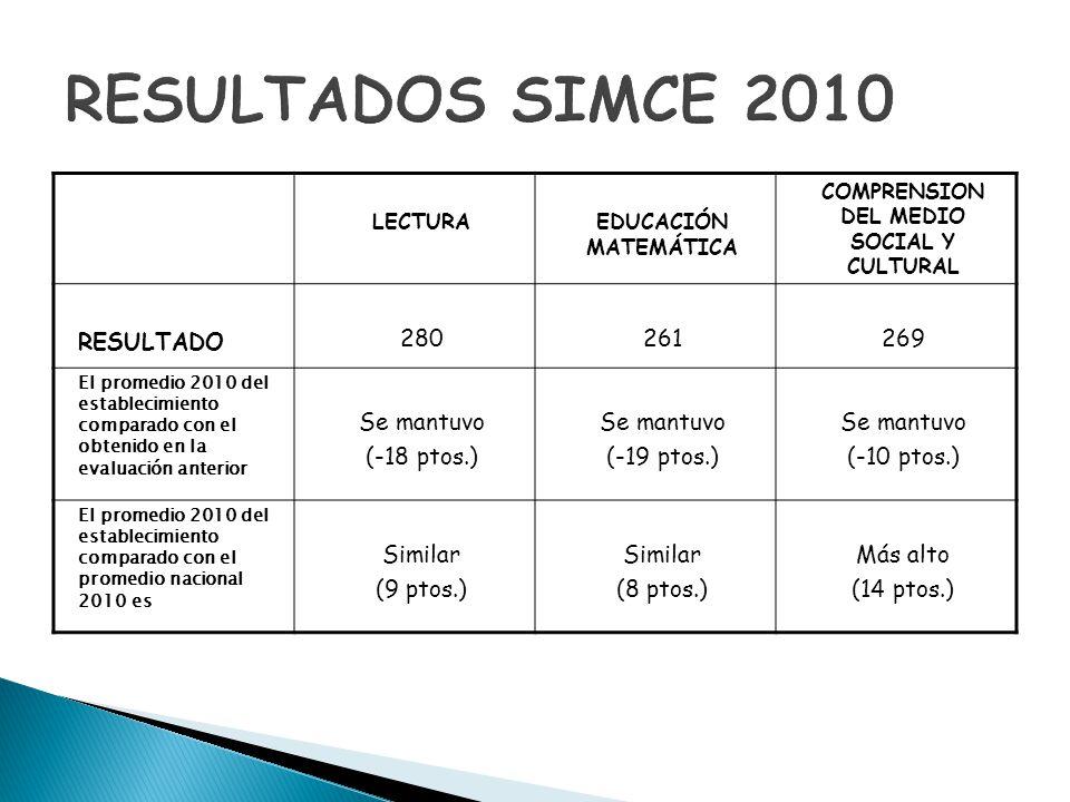 LECTURAEDUCACIÓN MATEMÁTICA COMPRENSION DEL MEDIO SOCIAL Y CULTURAL RESULTADO 280261269 El promedio 2010 del establecimiento comparado con el obtenido
