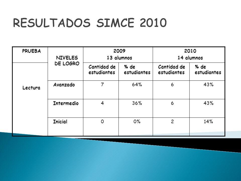 RESULTADOS SIMCE 2010 PRUEBA NIVELES DE LOGRO 2009 13 alumnos 2010 14 alumnos Lectura Cantidad de estudiantes % de estudiantes Cantidad de estudiantes