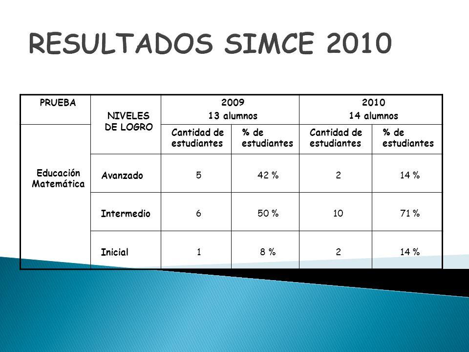 RESULTADOS SIMCE 2010 PRUEBA NIVELES DE LOGRO 2009 13 alumnos 2010 14 alumnos Educación Matemática Cantidad de estudiantes % de estudiantes Cantidad d