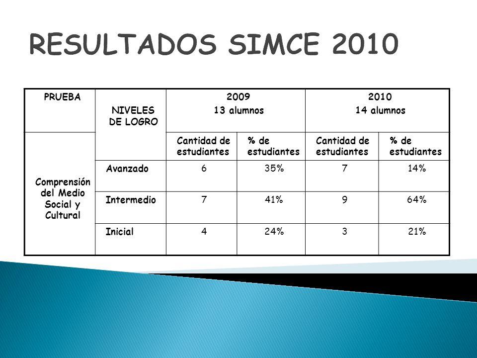 RESULTADOS SIMCE 2010 PRUEBA NIVELES DE LOGRO 2009 13 alumnos 2010 14 alumnos Comprensión del Medio Social y Cultural Cantidad de estudiantes % de est