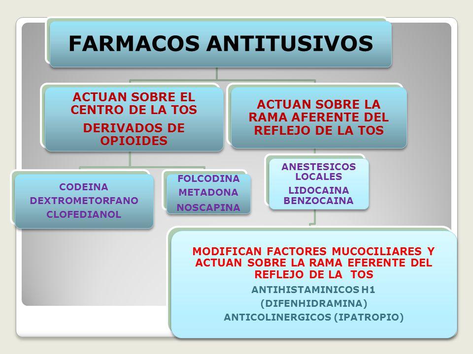 FARMACOS ANTITUSIVOS ACTUAN SOBRE EL CENTRO DE LA TOS DERIVADOS DE OPIOIDES CODEINA DEXTROMETORFANO CLOFEDIANOL FOLCODINA METADONA NOSCAPINA ACTUAN SOBRE LA RAMA AFERENTE DEL REFLEJO DE LA TOS ANESTESICOS LOCALES LIDOCAINA BENZOCAINA MODIFICAN FACTORES MUCOCILIARES Y ACTUAN SOBRE LA RAMA EFERENTE DEL REFLEJO DE LA TOS ANTIHISTAMINICOS H1 (DIFENHIDRAMINA) ANTICOLINERGICOS (IPATROPIO)