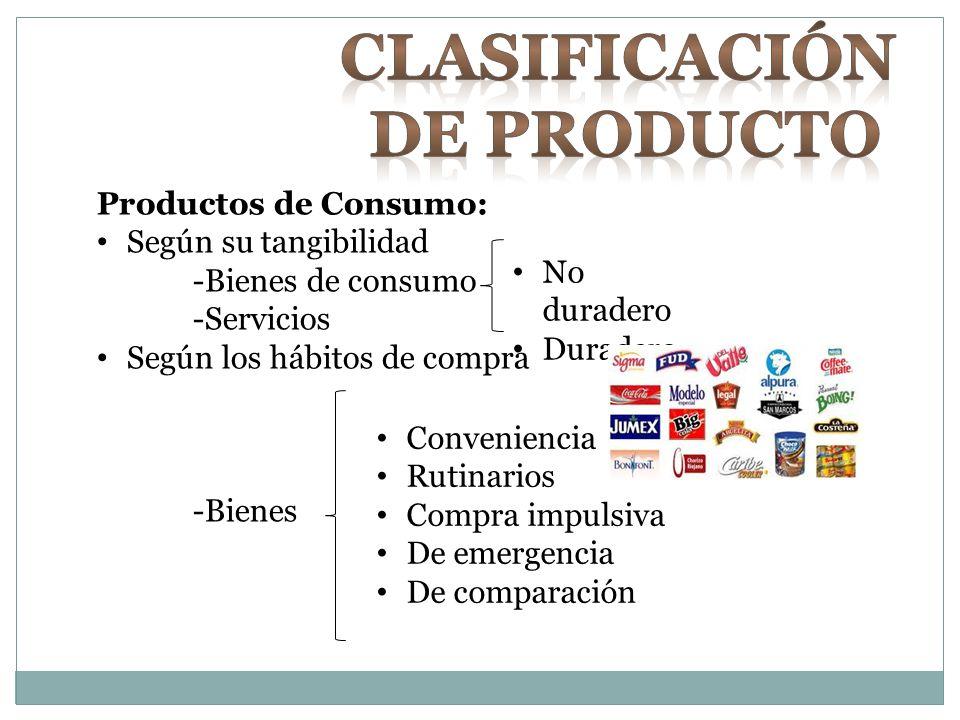 Productos de Consumo: Según su tangibilidad -Bienes de consumo -Servicios Según los hábitos de compra -Bienes No duradero Duradero Conveniencia Rutina
