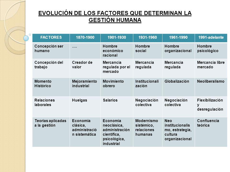 FACTORES1870-19001901-19301931-19601961-19901991-adelante Concepción ser humano ….Hombre económico racional Hombre social Hombre organizacional Hombre