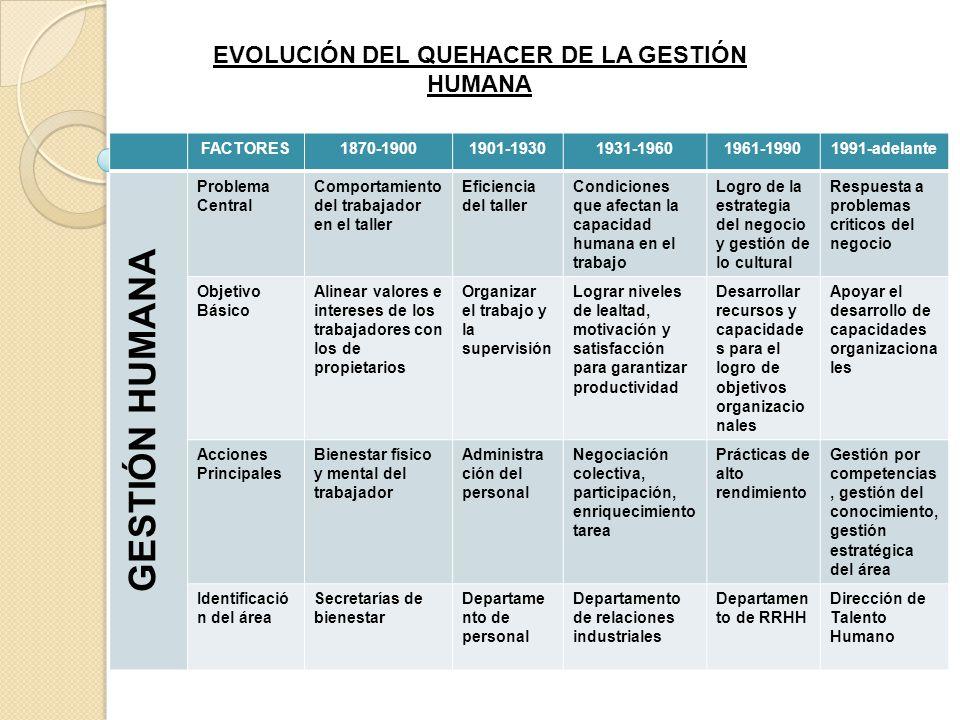 1870 - 1900 -Revolución Industrial y Liberalismo económico a nivel mundial -Propiedad privada -Individualismo frente a colectividad -Creación de grandes corporaciones