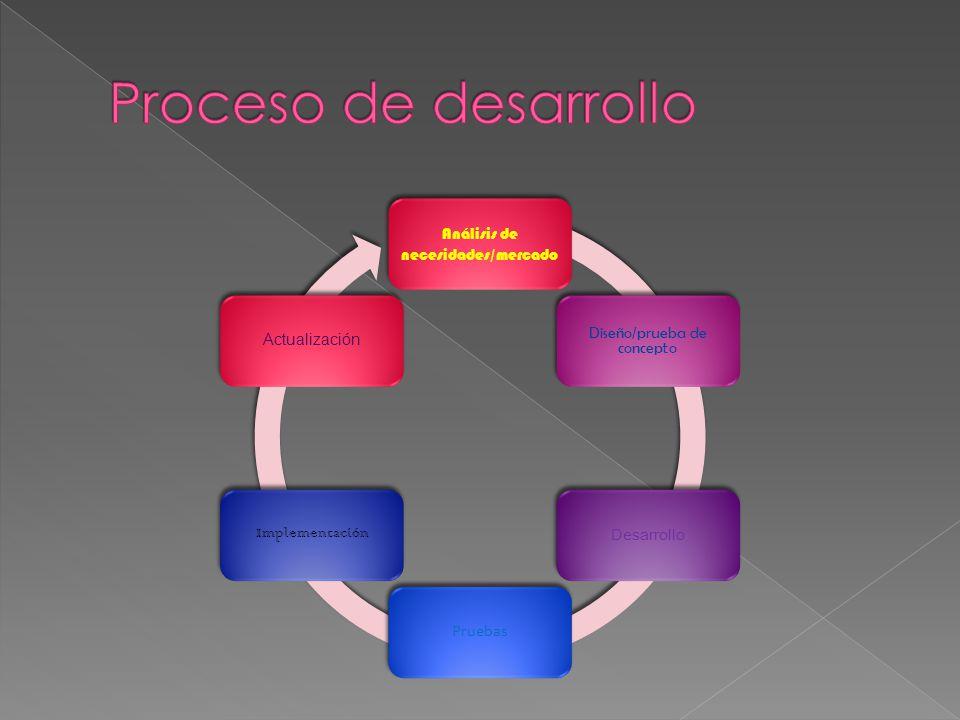 Análisis de necesidades/mercado Diseño/prueba de concepto Desarrollo Pruebas Implementación Actualización