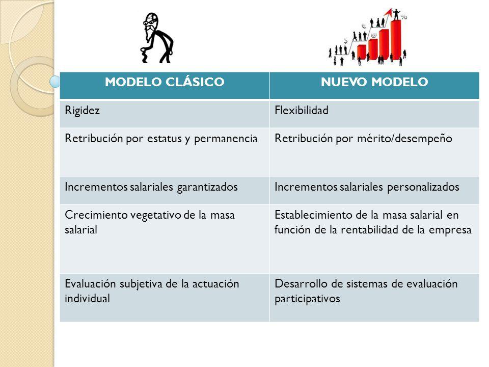 MODELO CLÁSICONUEVO MODELO RigidezFlexibilidad Retribución por estatus y permanenciaRetribución por mérito/desempeño Incrementos salariales garantizad