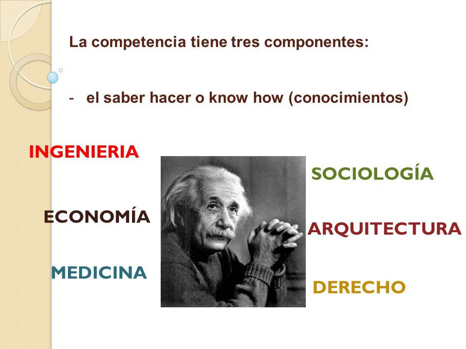 La competencia tiene tres componentes: - -el saber hacer o know how (conocimientos) INGENIERIA ECONOMÍA MEDICINA DERECHO ARQUITECTURA SOCIOLOGÍA