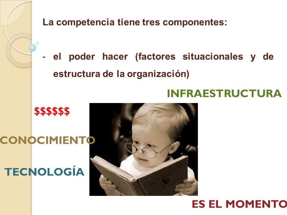La competencia tiene tres componentes: - -el poder hacer (factores situacionales y de estructura de la organización) $$$$$$ CONOCIMIENTO TECNOLOGÍA INFRAESTRUCTURA ES EL MOMENTO