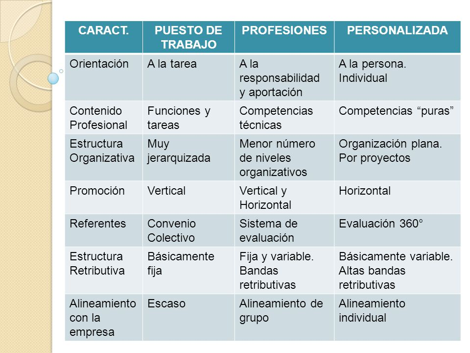 CARACT.PUESTO DE TRABAJO PROFESIONESPERSONALIZADA OrientaciónA la tareaA la responsabilidad y aportación A la persona. Individual Contenido Profesiona