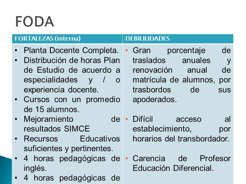 FORTALEZAS (interna)DEBILILIDADES Planta Docente Completa. Distribución de horas Plan de Estudio de acuerdo a especialidades y / o experiencia docente