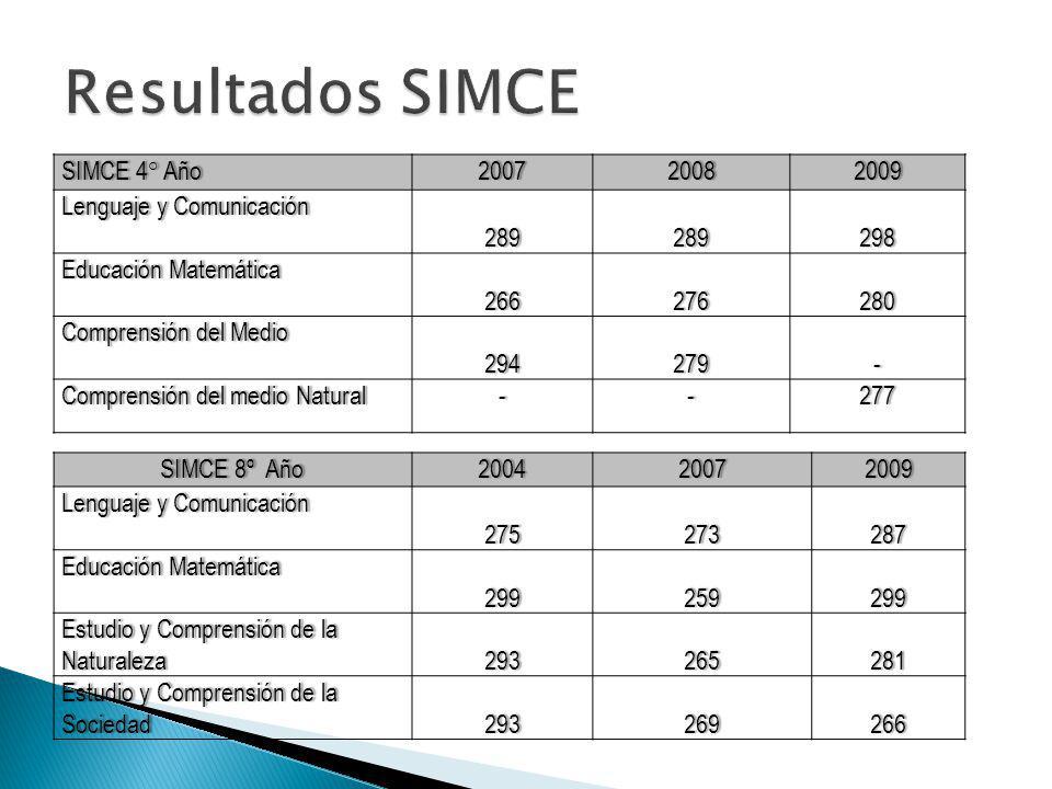 SIMCE 4° AñoSIMCE 4° Año200720082009 Lenguaje y ComunicaciónLenguaje y Comunicación289289298 Educación MatemáticaEducación Matemática266276280 Compren