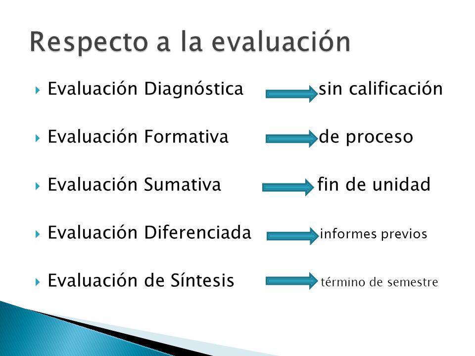 Evaluación Diagnóstica sin calificación Evaluación Formativa de proceso Evaluación Sumativa fin de unidad Evaluación Diferenciada informes previos Eva
