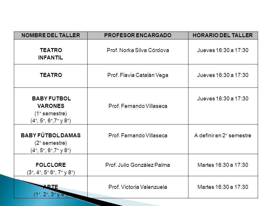 NOMBRE DEL TALLER PROFESOR ENCARGADOHORARIO DEL TALLER TEATRO INFANTIL Prof. Norka Silva CórdovaJueves 16:30 a 17:30 TEATROProf. Flavia Catalán VegaJu