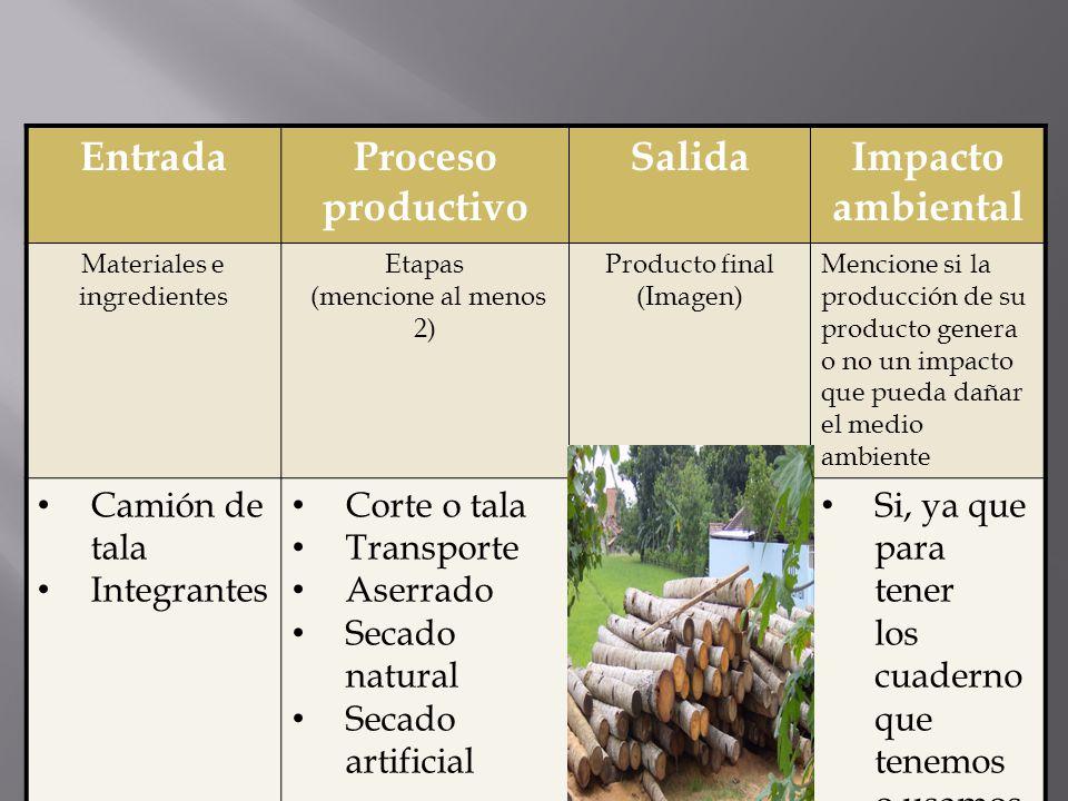 EntradaProceso productivo SalidaImpacto ambiental Materiales e ingredientes Etapas (mencione al menos 2) Producto final (Imagen) Mencione si la produc