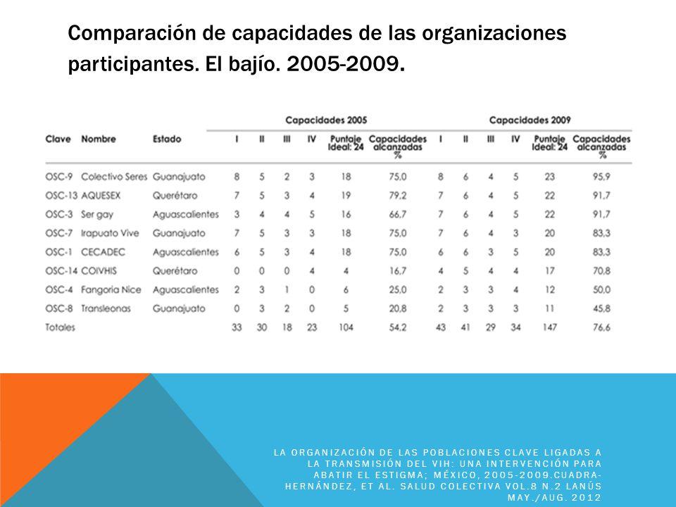 Comparación de capacidades de las organizaciones participantes. El bajío. 2005-2009. LA ORGANIZACIÓN DE LAS POBLACIONES CLAVE LIGADAS A LA TRANSMISIÓN