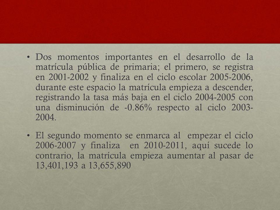 Dos momentos importantes en el desarrollo de la matrícula pública de primaria; el primero, se registra en 2001-2002 y finaliza en el ciclo escolar 200