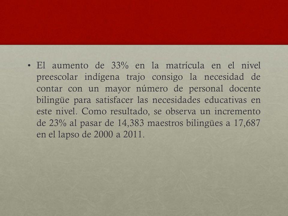 El aumento de 33% en la matrícula en el nivel preescolar indígena trajo consigo la necesidad de contar con un mayor número de personal docente bilingü