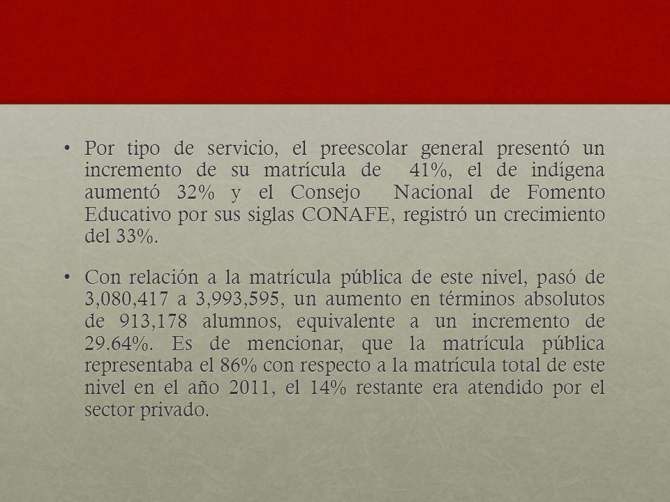 Por tipo de servicio, el preescolar general presentó un incremento de su matrícula de 41%, el de indígena aumentó 32% y el Consejo Nacional de Fomento