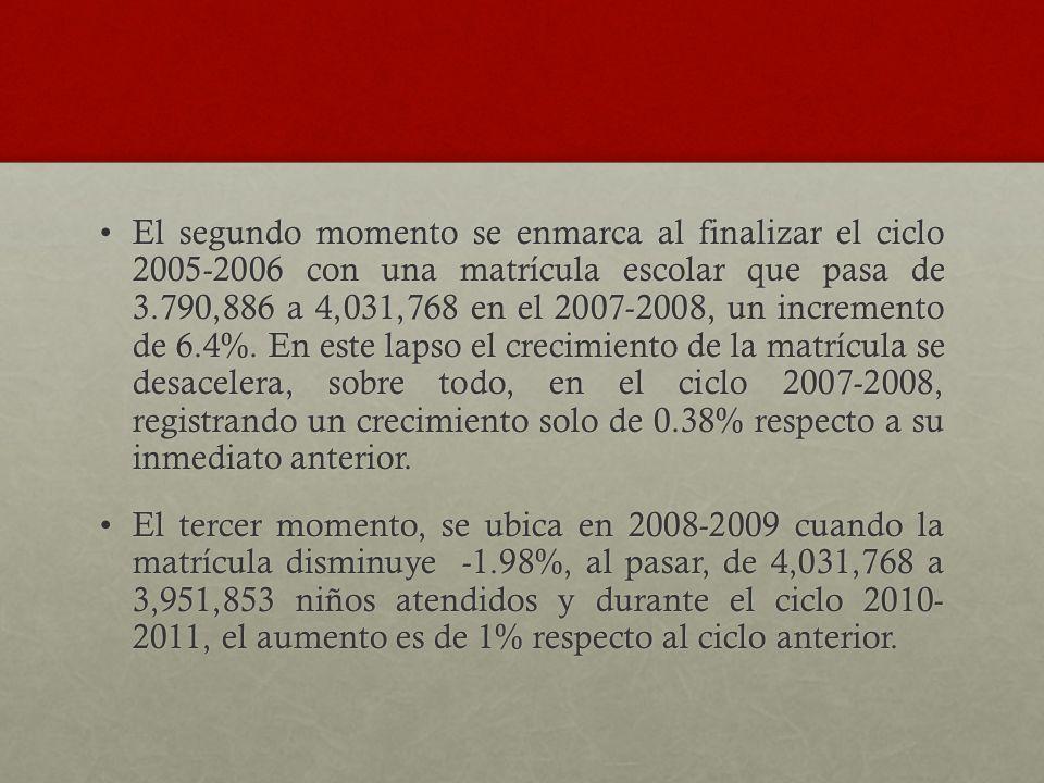 El segundo momento se enmarca al finalizar el ciclo 2005-2006 con una matrícula escolar que pasa de 3.790,886 a 4,031,768 en el 2007-2008, un incremen
