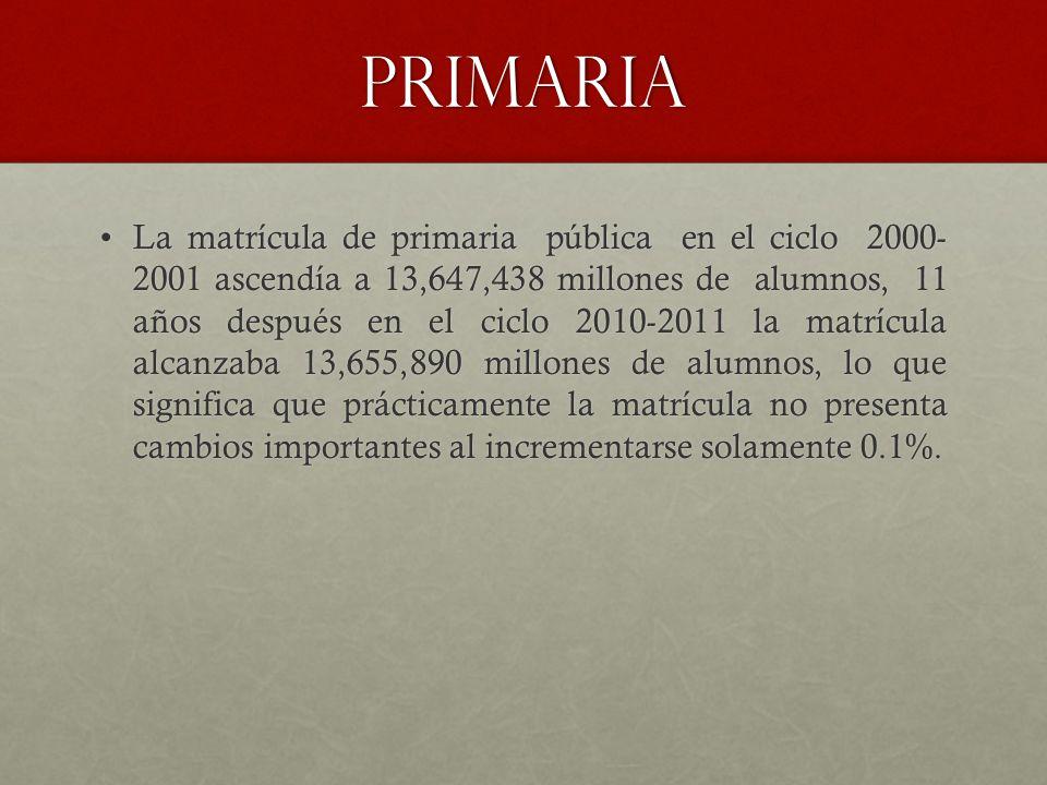 PRIMARIA La matrícula de primaria pública en el ciclo 2000- 2001 ascendía a 13,647,438 millones de alumnos, 11 años después en el ciclo 2010-2011 la matrícula alcanzaba 13,655,890 millones de alumnos, lo que significa que prácticamente la matrícula no presenta cambios importantes al incrementarse solamente 0.1%.La matrícula de primaria pública en el ciclo 2000- 2001 ascendía a 13,647,438 millones de alumnos, 11 años después en el ciclo 2010-2011 la matrícula alcanzaba 13,655,890 millones de alumnos, lo que significa que prácticamente la matrícula no presenta cambios importantes al incrementarse solamente 0.1%.