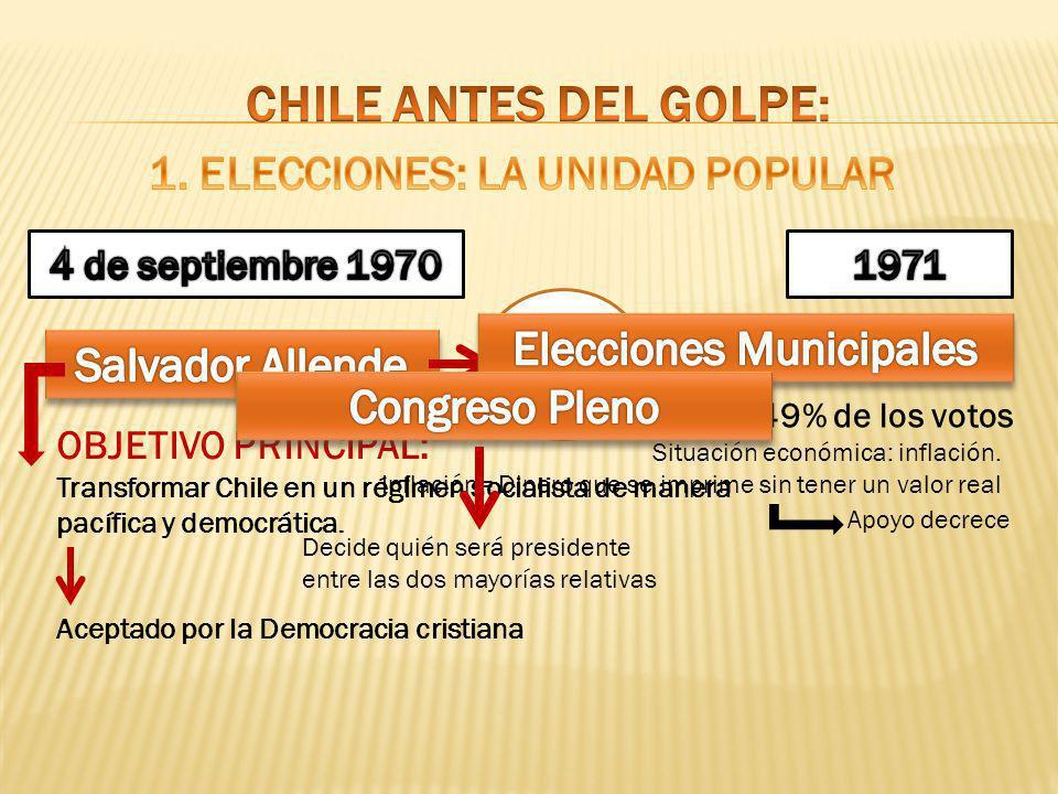 36,6% Votos OBJETIVO PRINCIPAL: Transformar Chile en un régimen socialista de manera pacífica y democrática. Aceptado por la Democracia cristiana Apoy