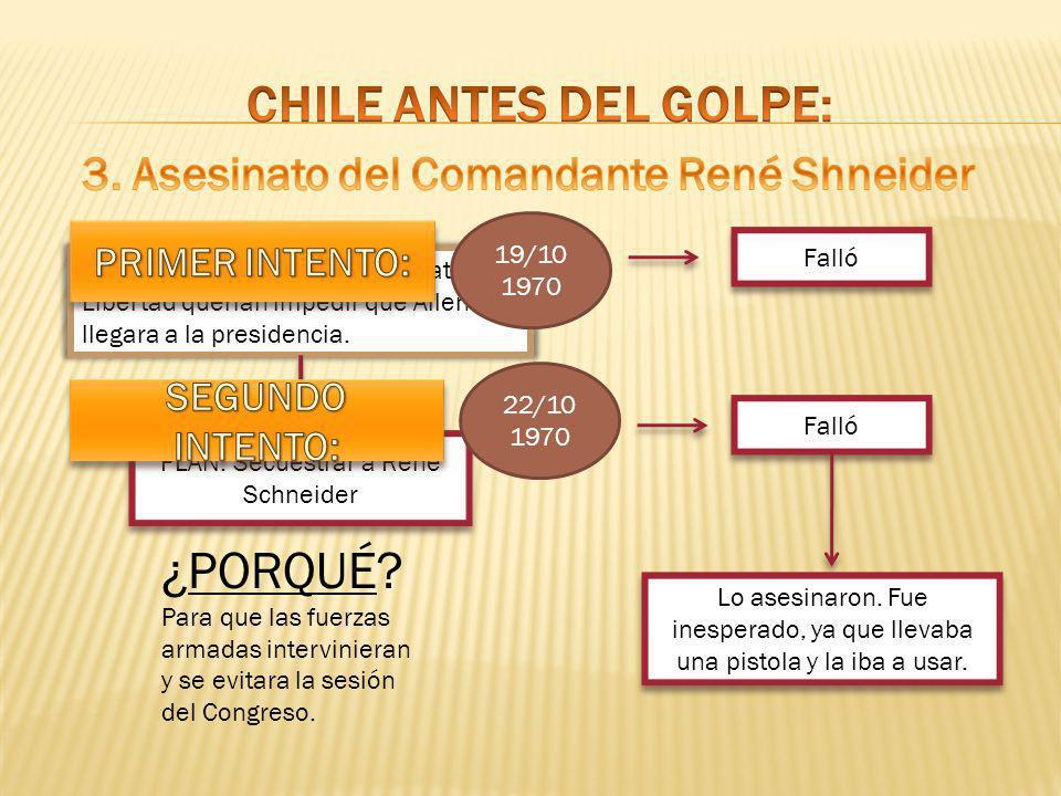 Roberto Viaux y miembros de Patria y Libertad querían impedir que Allende llegara a la presidencia. PLAN: Secuestrar a René Schneider ¿PORQUÉ? Para qu