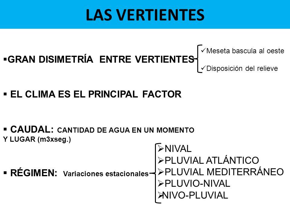 LAS VERTIENTES GRAN DISIMETRÍA ENTRE VERTIENTES EL CLIMA ES EL PRINCIPAL FACTOR CAUDAL: CANTIDAD DE AGUA EN UN MOMENTO Y LUGAR (m3xseg.) RÉGIMEN: Variaciones estacionales Meseta bascula al oeste Disposición del relieve NIVAL PLUVIAL ATLÁNTICO PLUVIAL MEDITERRÁNEO PLUVIO-NIVAL NIVO-PLUVIAL