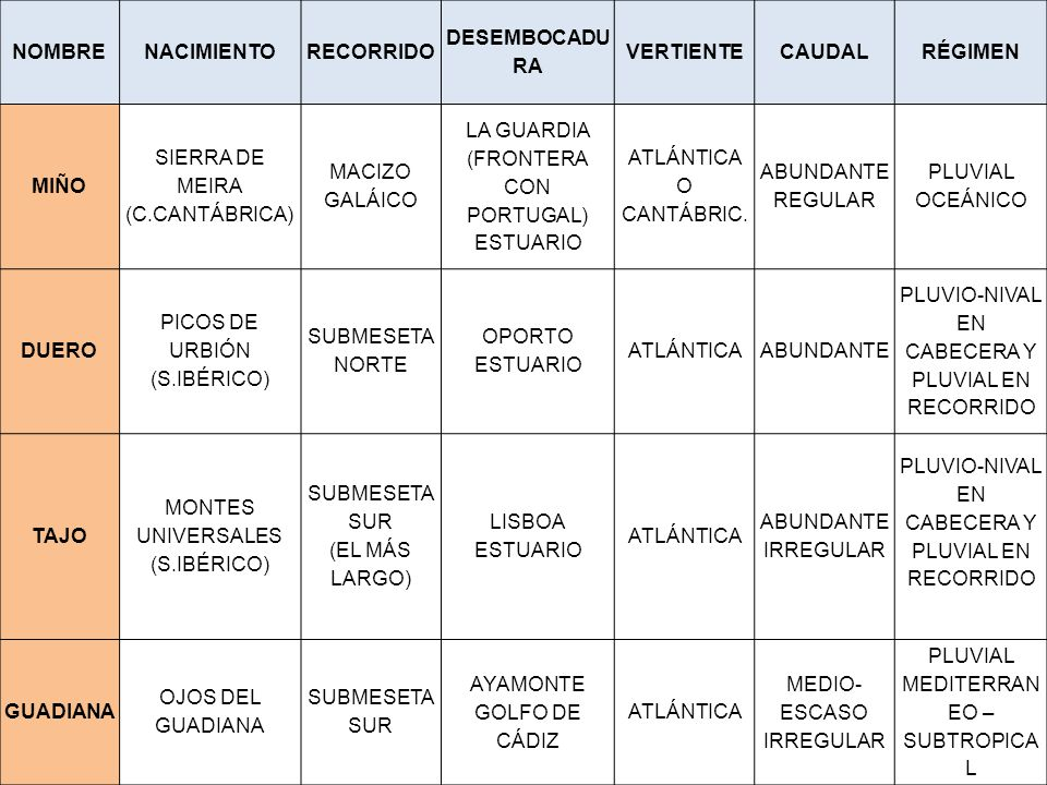 NOMBRENACIMIENTORECORRIDO DESEMBOCADU RA VERTIENTECAUDALRÉGIMEN MIÑO SIERRA DE MEIRA (C.CANTÁBRICA) MACIZO GALÁICO LA GUARDIA (FRONTERA CON PORTUGAL) ESTUARIO ATLÁNTICA O CANTÁBRIC.
