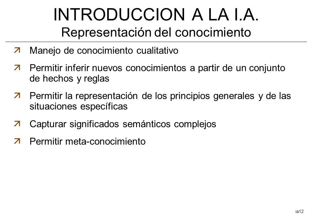 INTRODUCCION A LA I.A. Representación del conocimiento äManejo de conocimiento cualitativo äPermitir inferir nuevos conocimientos a partir de un conju