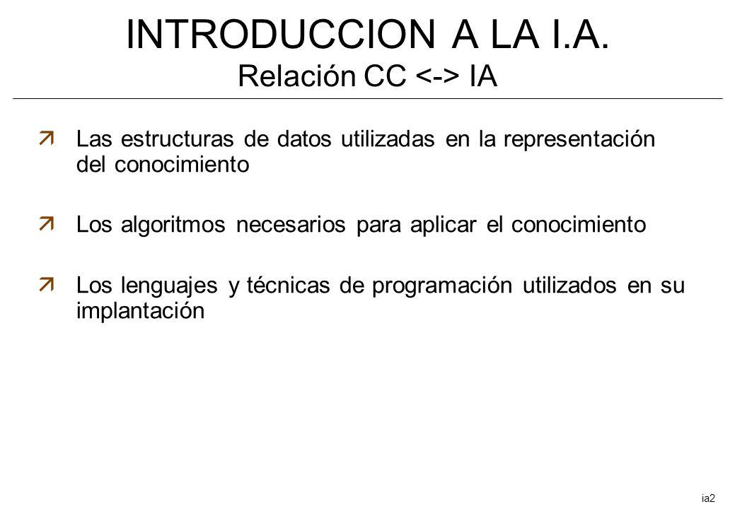 INTRODUCCION A LA I.A. Relación CC IA äLas estructuras de datos utilizadas en la representación del conocimiento äLos algoritmos necesarios para aplic