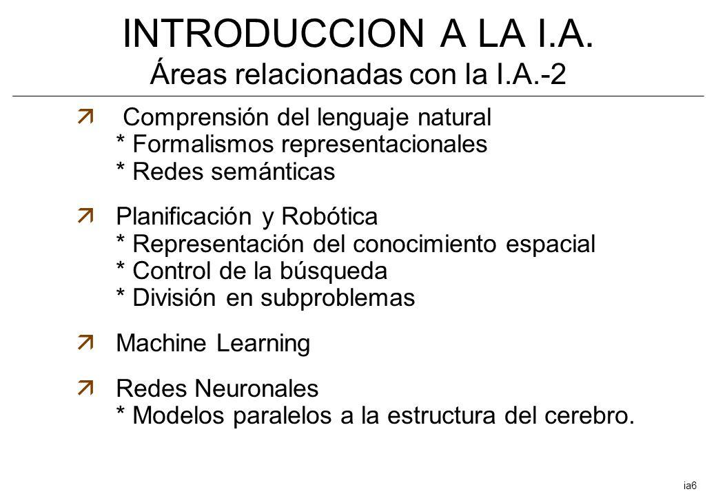 INTRODUCCION A LA I.A. Áreas relacionadas con la I.A.-2 ä Comprensión del lenguaje natural * Formalismos representacionales * Redes semánticas äPlanif