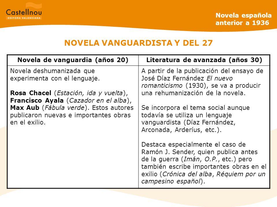 NOVELA VANGUARDISTA Y DEL 27 Novela de vanguardia (años 20)Literatura de avanzada (años 30) Novela deshumanizada que experimenta con el lenguaje.