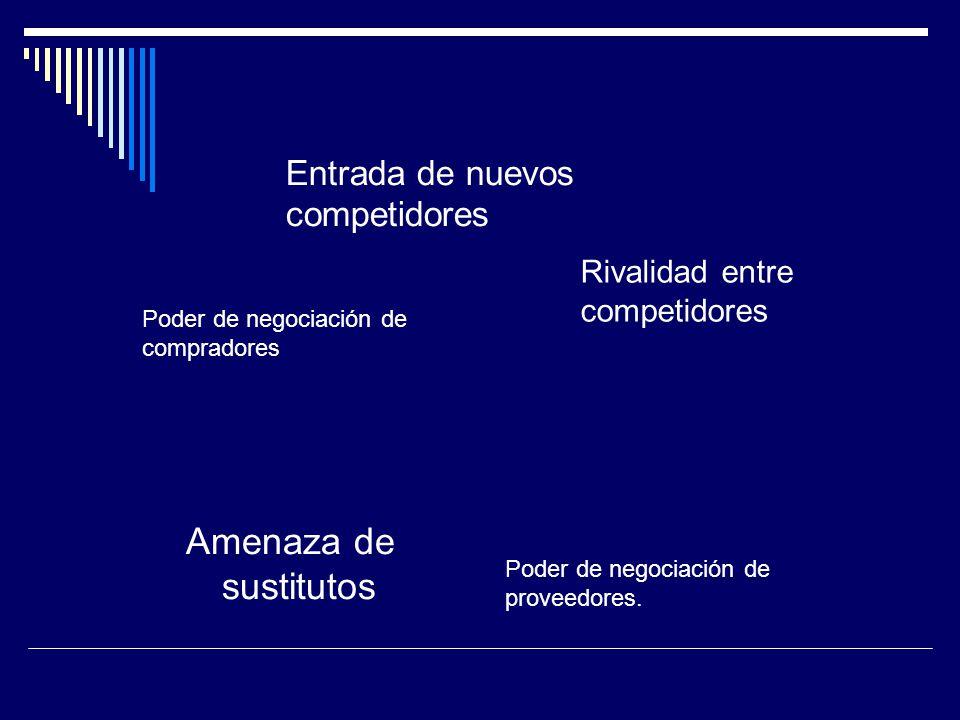 Entrada de nuevos competidores Amenaza de sustitutos Poder de negociación de compradores Poder de negociación de proveedores. Rivalidad entre competid