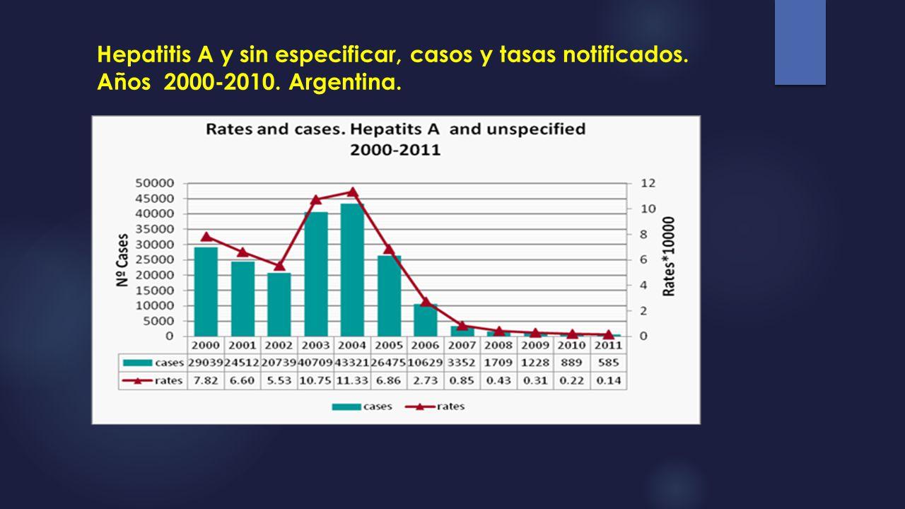 Hepatitis A y sin especificar, casos y tasas notificados. Años 2000-2010. Argentina.