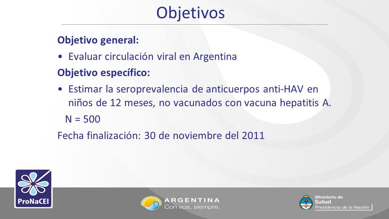 Objetivos Objetivo general: Evaluar circulación viral en Argentina Objetivo específico: Estimar la seroprevalencia de anticuerpos anti-HAV en niños de