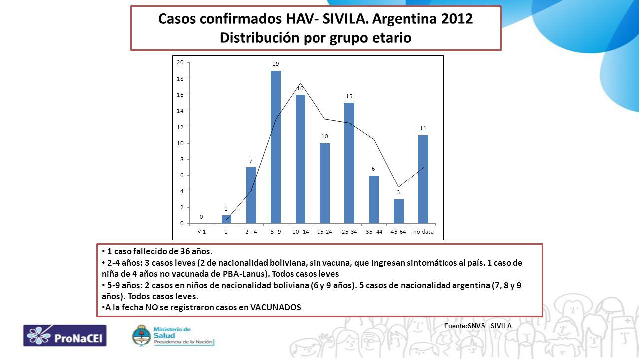 1 caso fallecido de 36 años. 2-4 años: 3 casos leves (2 de nacionalidad boliviana, sin vacuna, que ingresan sintomáticos al país. 1 caso de niña de 4
