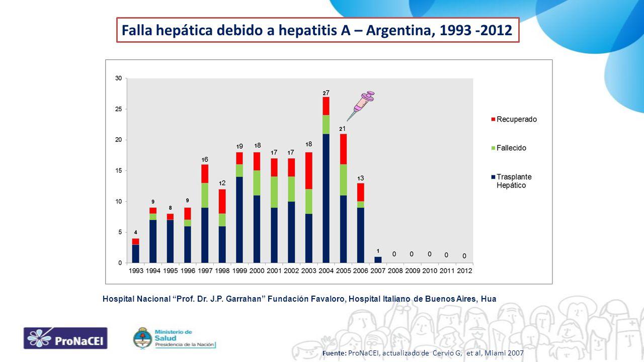 Falla hepática debido a hepatitis A – Argentina, 1993 -2012 Hospital Nacional Prof. Dr. J.P. Garrahan Fundación Favaloro, Hospital Italiano de Buenos