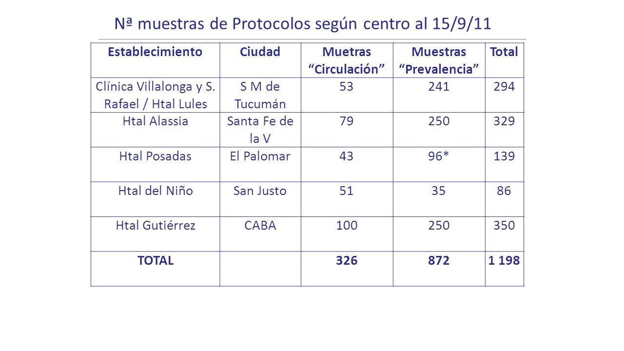 Nª muestras de Protocolos según centro al 15/9/11 EstablecimientoCiudadMuetras Circulación Muestras Prevalencia Total Clínica Villalonga y S. Rafael /