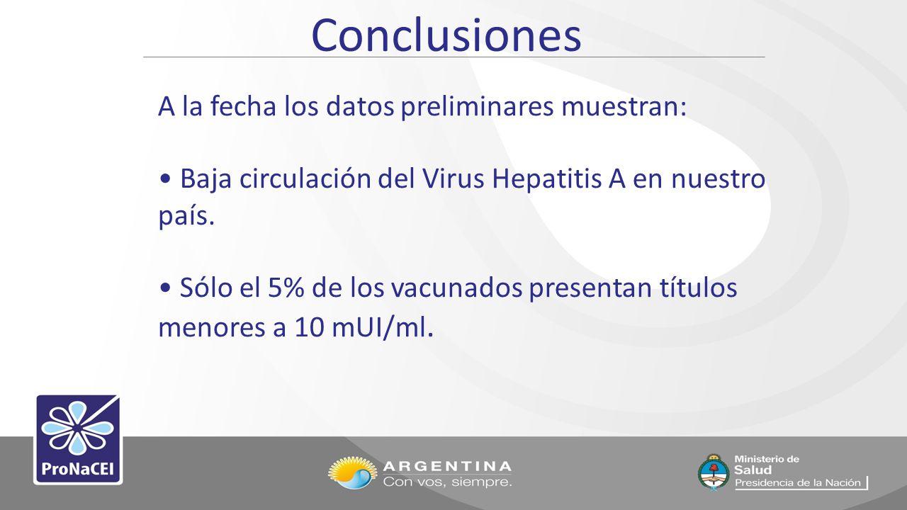 Conclusiones A la fecha los datos preliminares muestran: Baja circulación del Virus Hepatitis A en nuestro país. Sólo el 5% de los vacunados presentan