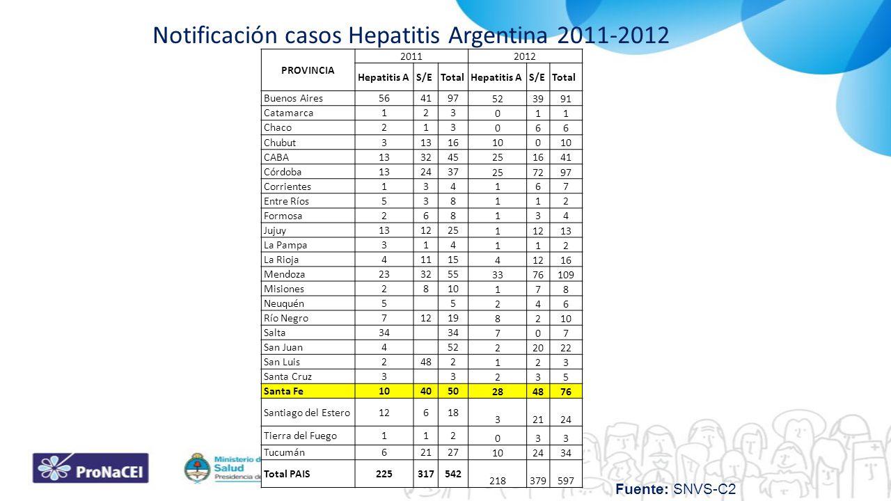 PROVINCIA 20112012 Hepatitis AS/ETotalHepatitis AS/ETotal Buenos Aires564197 523991 Catamarca123 011 Chaco213 066 Chubut31316 100 CABA133245 251641 Có