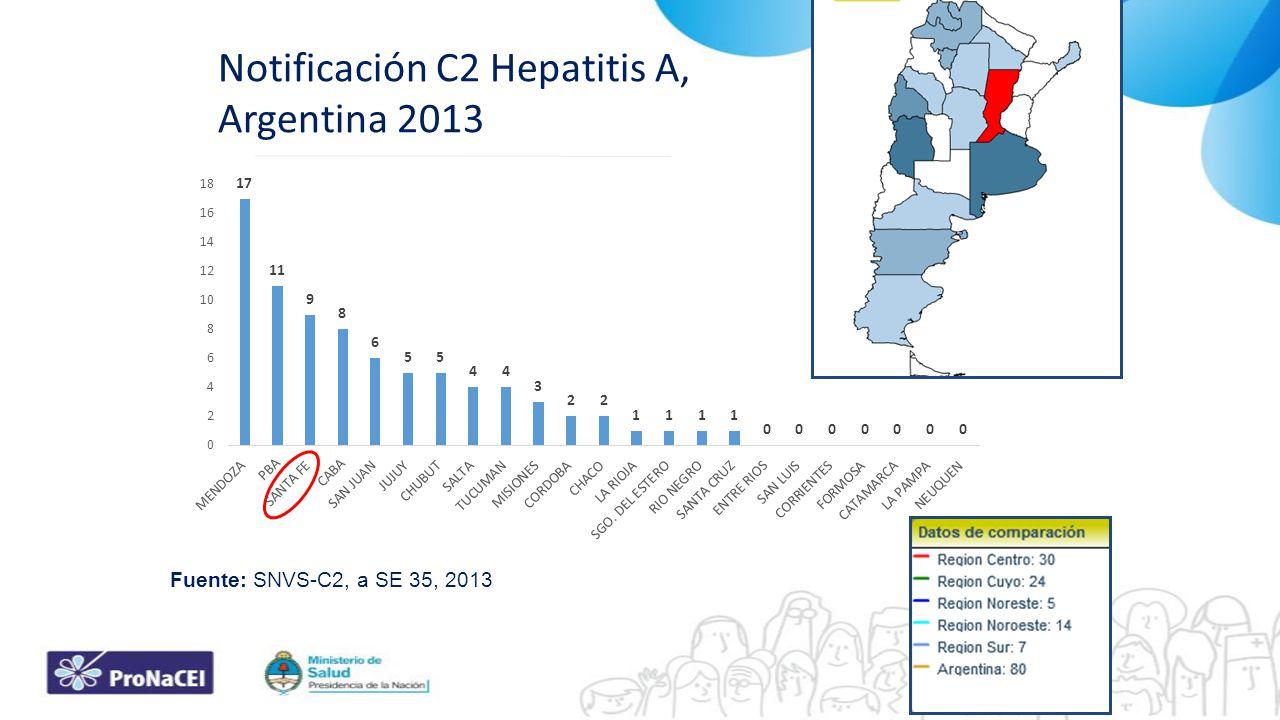 Fuente: SNVS-C2, a SE 35, 2013 Notificación C2 Hepatitis A, Argentina 2013
