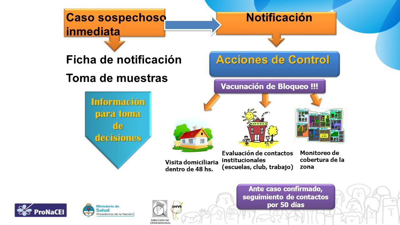 Caso sospechosoNotificación inmediata Acciones de Control Ficha de notificaciónAcciones de Control Toma de muestras Información para toma de decisione