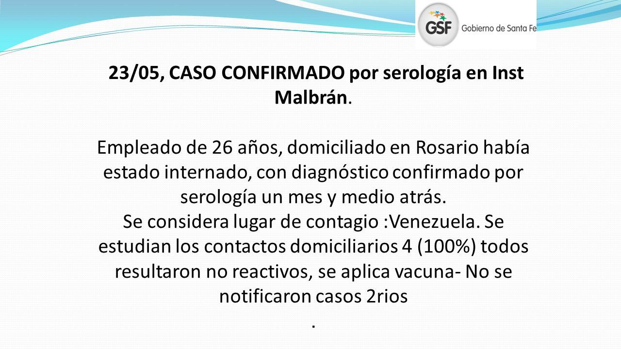 23/05, CASO CONFIRMADO por serología en Inst Malbrán. Empleado de 26 años, domiciliado en Rosario había estado internado, con diagnóstico confirmado p