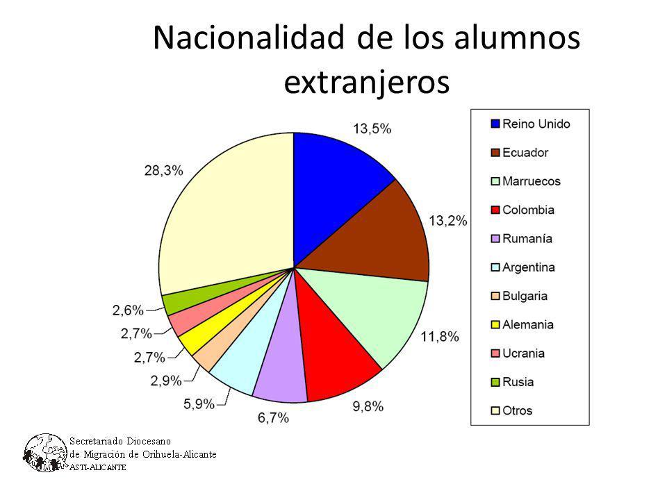 Nacionalidad de los alumnos extranjeros 1.4